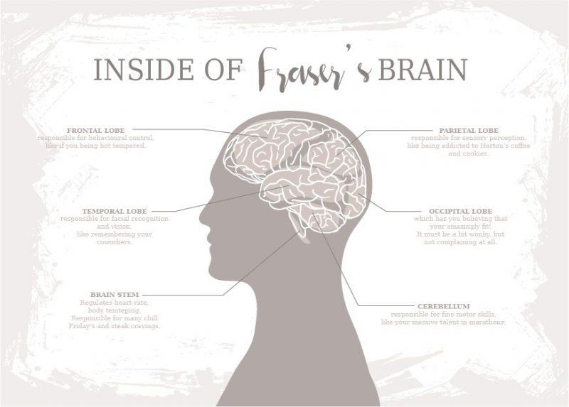 Family & Friends - Inside Your Brain 1-Framed A3 print -Black-1602